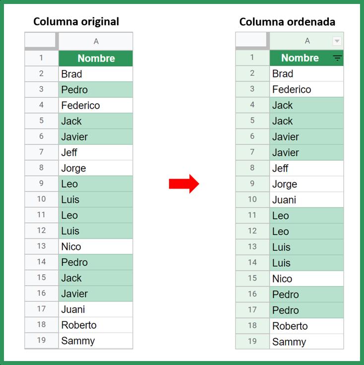 Cómo encontrar y resaltar duplicados en Google Sheets.